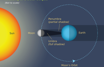 Anatomy of an Eclipse & Safety Tips